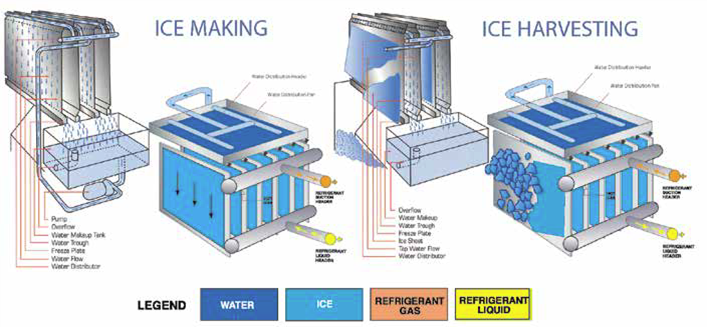 What Is an Engineered Ice System?
